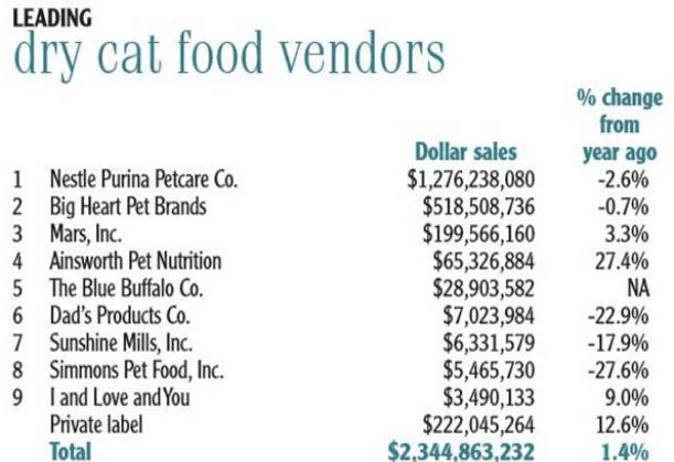 Aux USA en 2018, la nourriture pour chats représentait plus de 2 milliards de dollars