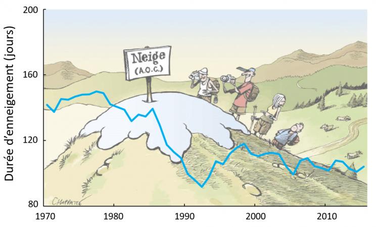 Caricature de chappatte et statistique véritable du manteau neigeux alpin