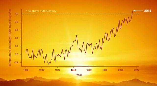 La NASA mentirait-elle ? Où est la météo des Yvelines, sur ce graphique ?