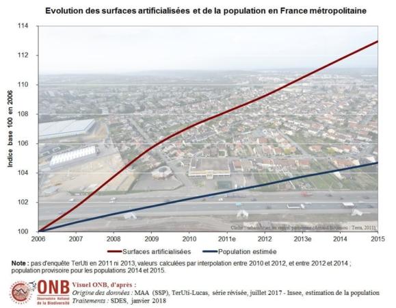 Evolution des surfaces artificialisées et de la population en France métropolitaine