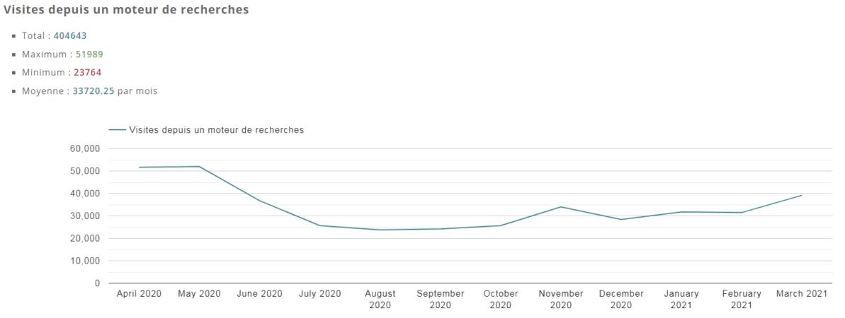 Évolution sur 12 mois des visites depuis un moteur de recherche