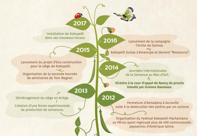 Histoire de Kokopelli ces six dernières années