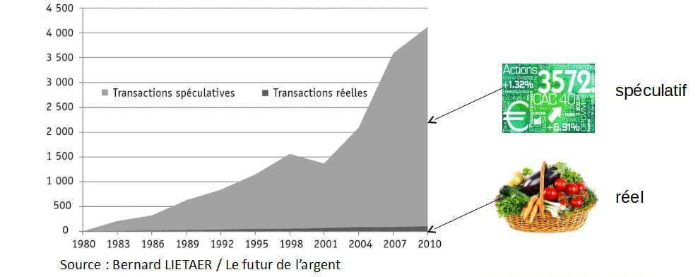 La croissance de la masse monétaire est toujours assimilée à une mesure du progrès humain alors que 3% des transactions représentent l'économie réelle et le reste des phénomènes purement spéculatifs (source Bernard LIAETER)