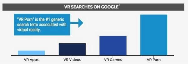 La pornographie est l'utilisation principale de la réalité virtuelle