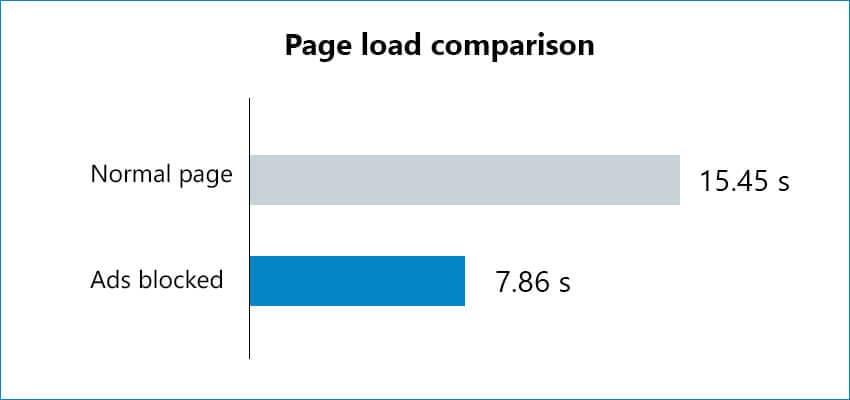 Pour certaines pages, la publicité peut représenter 50% du temps de chargement