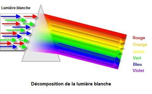 Prisme de décomposition de la lumière blanche