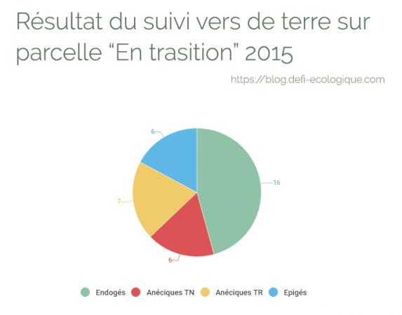 Résultat du suivi vers de terre sur parcelle en transition 2015