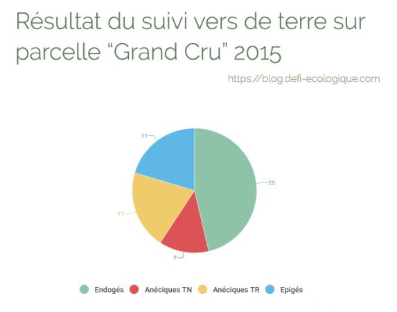 Résultat du suivi vers de terre sur parcelle Grand Cru 2015