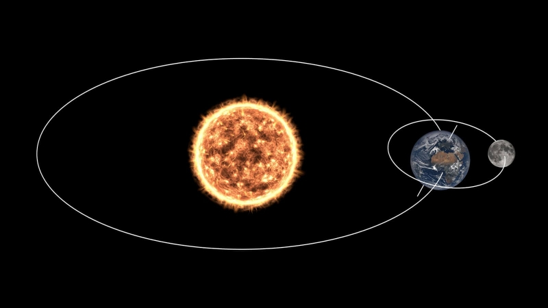 Rotation de la terre autour du soleil, de la lune autour de la Terre et axe terrestre