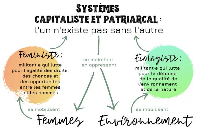 Féminisme et écologie, quel rapport ?