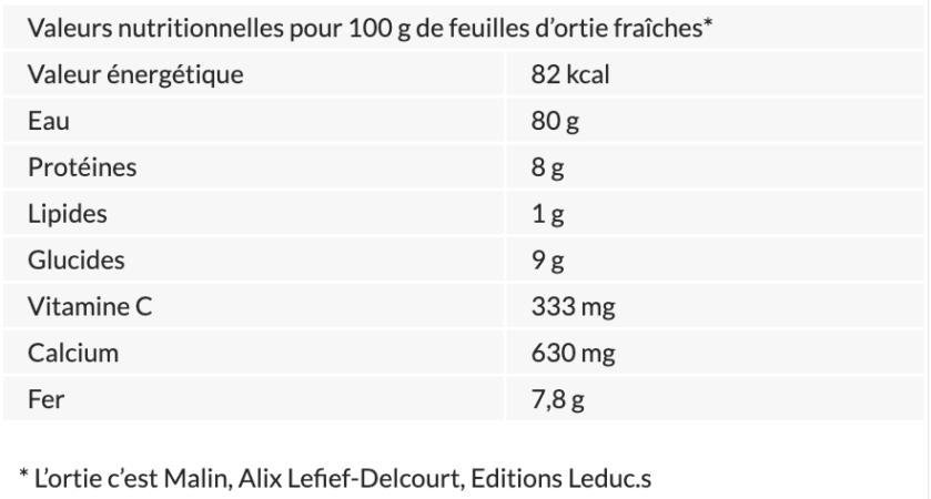 Tableau nutritionnel des feuilles d'orties