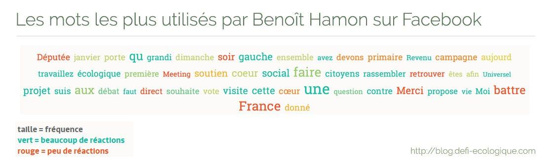 Les mots les plus utilisés par Benoit Hamon sur Facebook