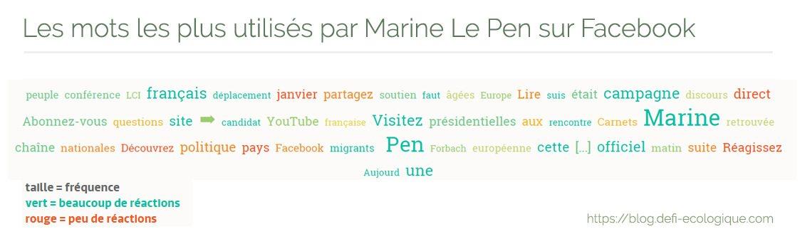 Les mots les plus utilisés par Marine Le Pen sur Facebook