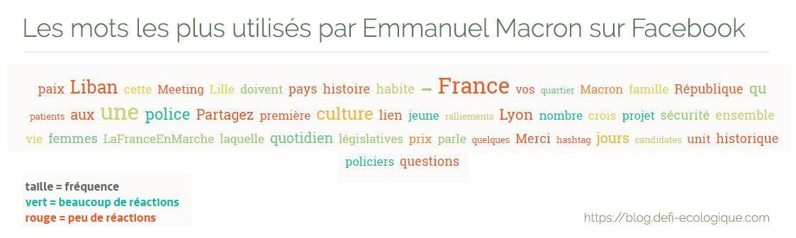Les mots les plus utilisés par Emmanuel Macron sur Facebook