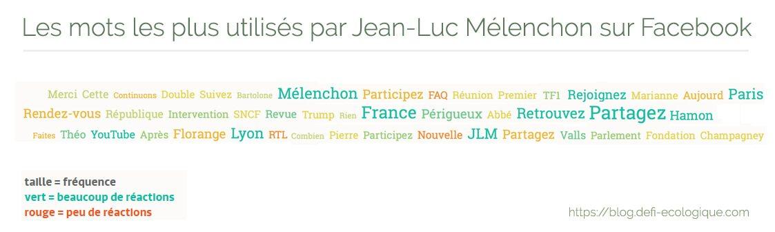Les mots les plus utilisés par Jean-Luc Mélenchon sur Facebook