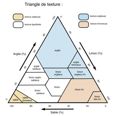 Triangle de détermination de la texture du sol